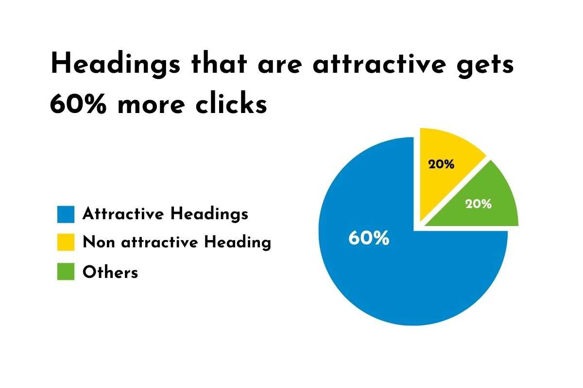 Attractive Heading statistics